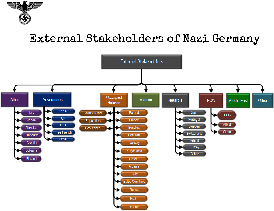external stakeholders of nazi germany