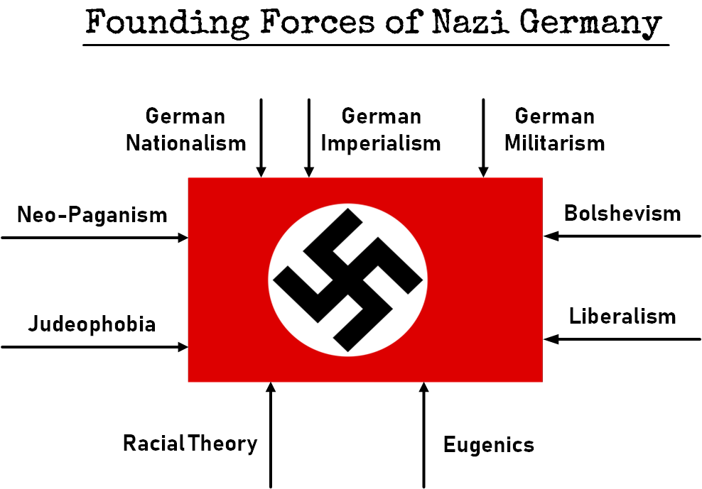 founding forces of nazi germany