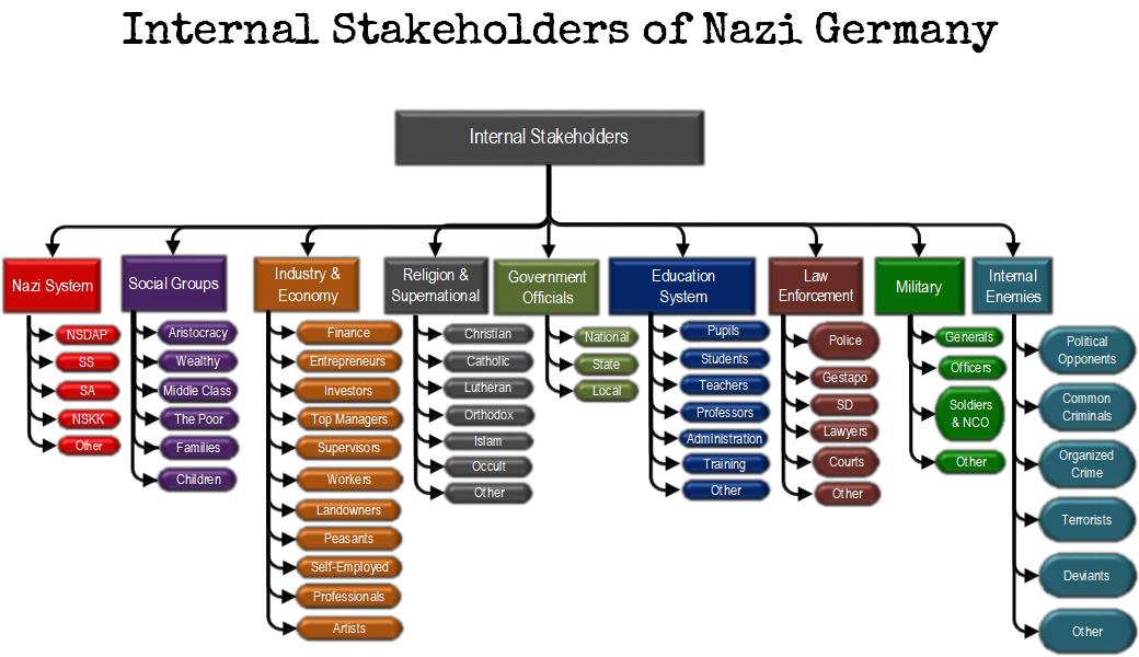 internal stakeholders of nazi germany