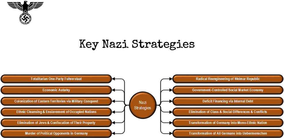 key nazi strategies