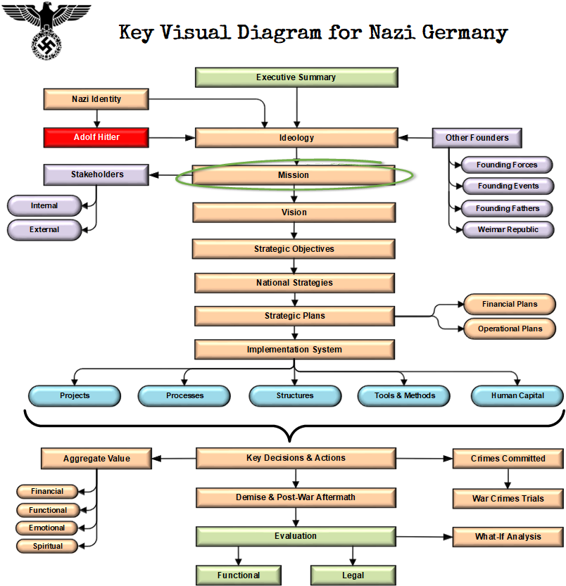 key visual diagram for nazi germany