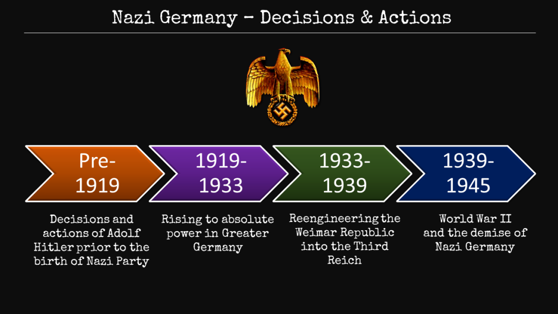 nazi germany – decisions & actions
