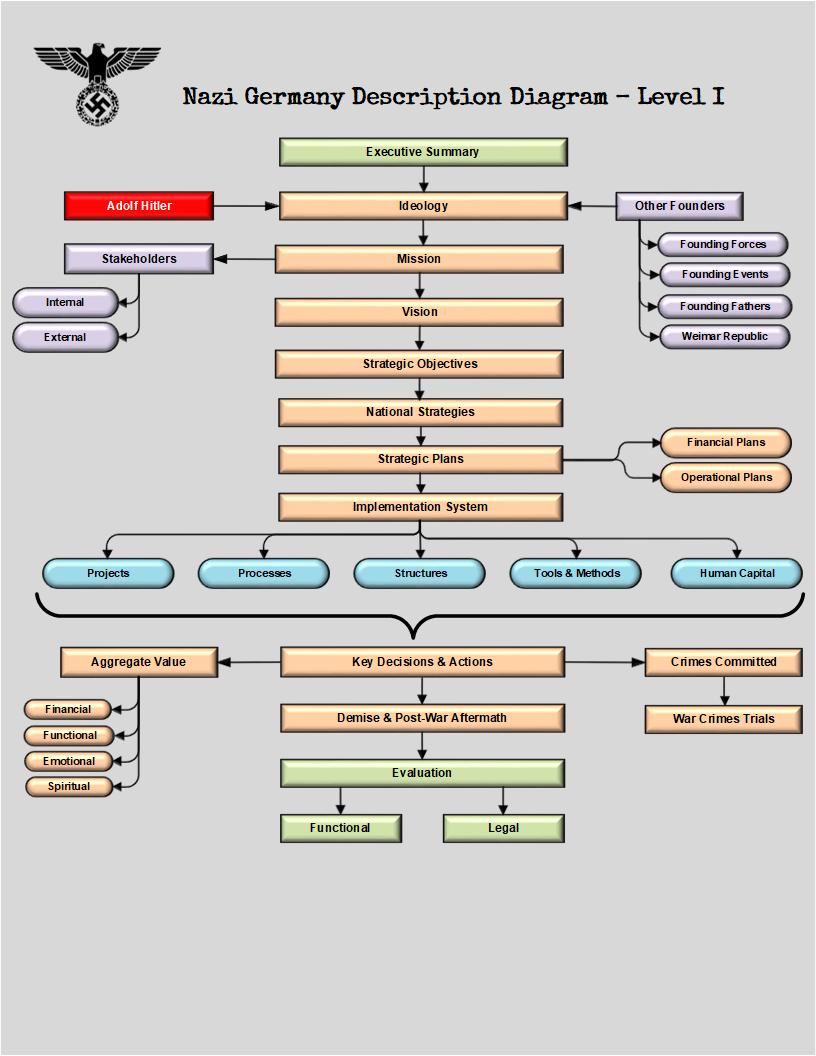 nazi germany description diagram – level i