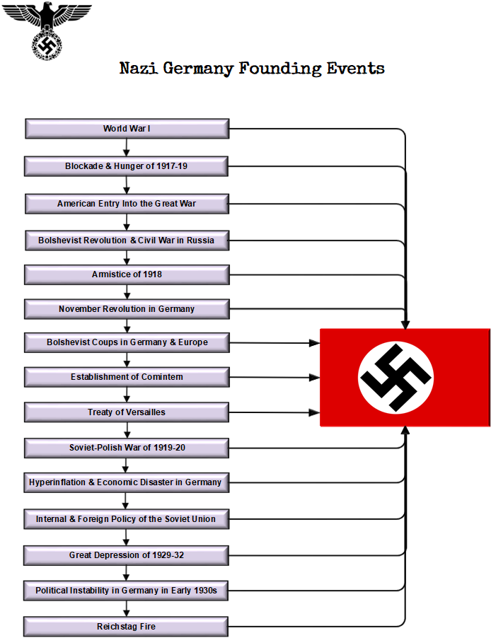 nazi germany founding events