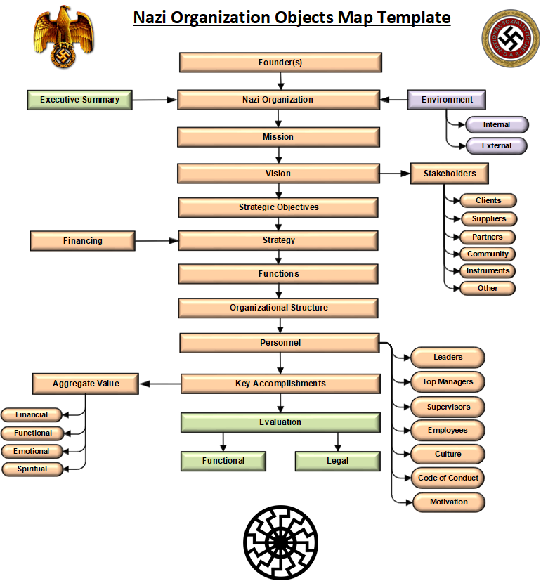 nazi organization objects map template