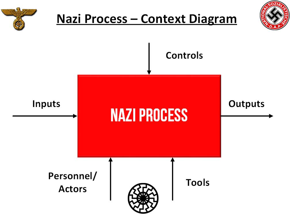 nazi process – context diagram
