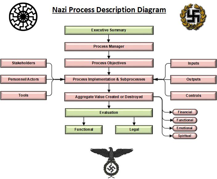 nazi process description diagram