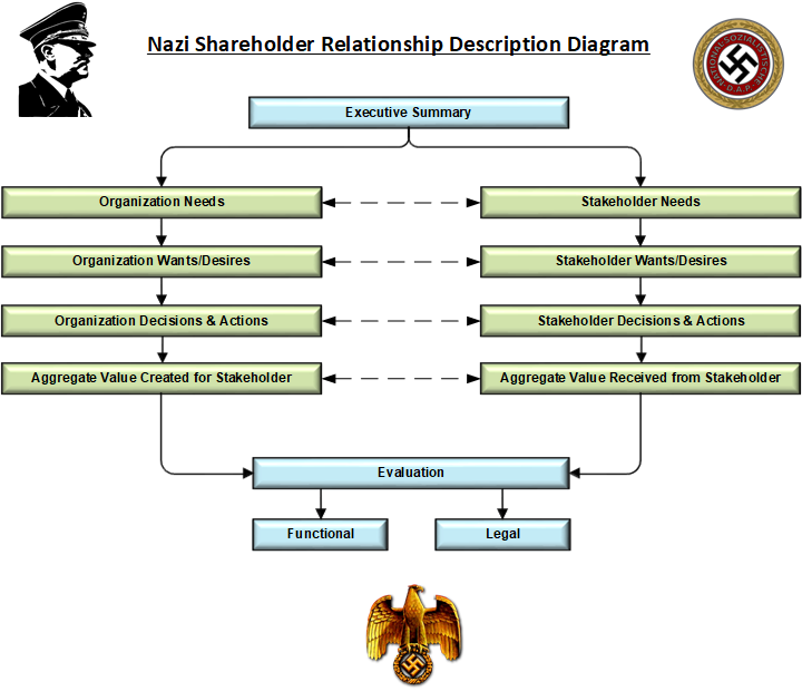 nazi shareholder relationship description diagram