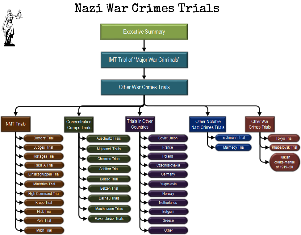 nazi war crimes trials