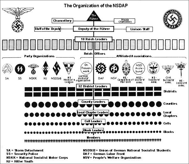 nsdap hierarchy