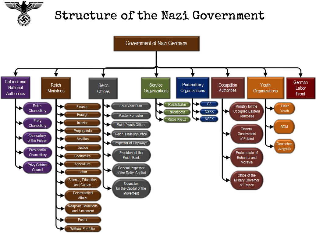 structure of the nazi government