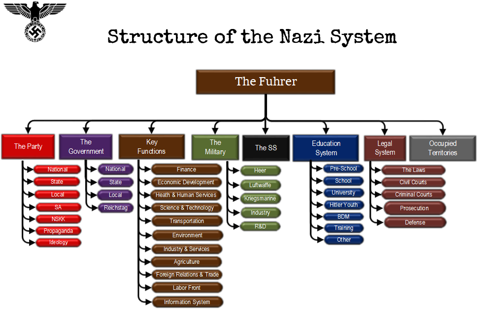 structure of the nazi system