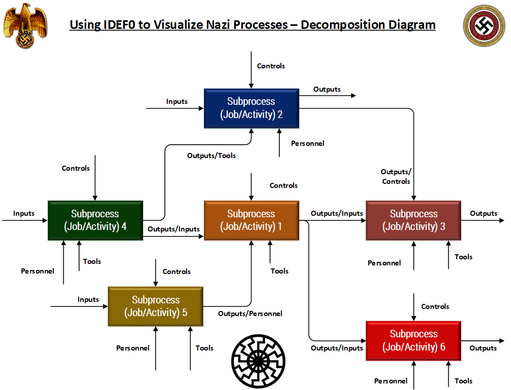 using idef0 to visualize nazi processes – decomposition diagram