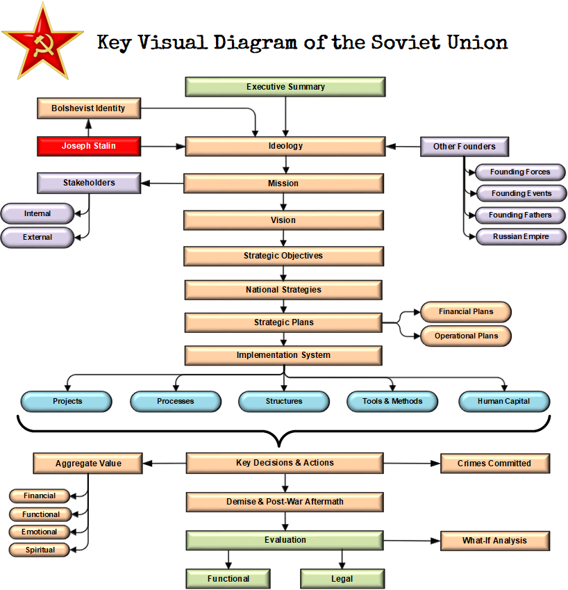Key Visual Diagram of the Soviet Union