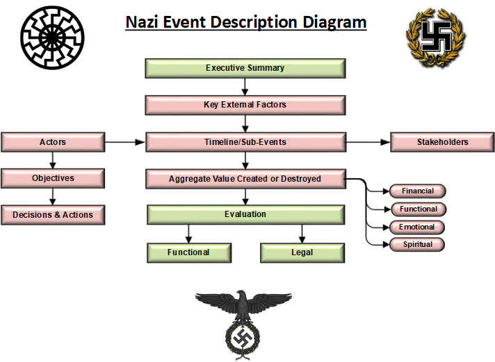 Nazi Event Description Template