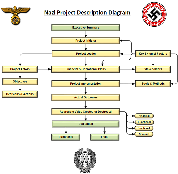 Nazi Project Description Diagram