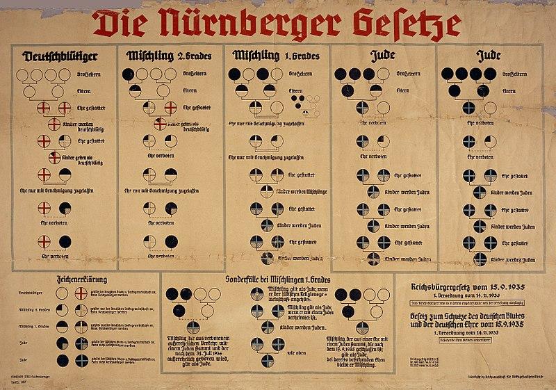 Nuremberg_laws_Racial_Chart