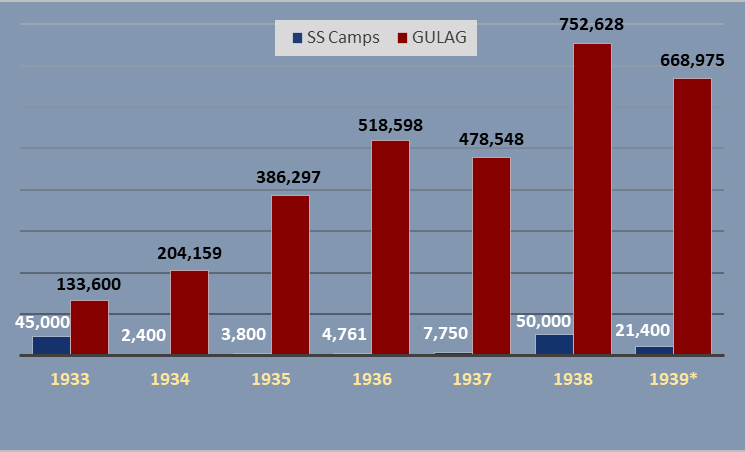 Adjusted Number of Inmates in SS Concentration Camps and GULAG 1933-39