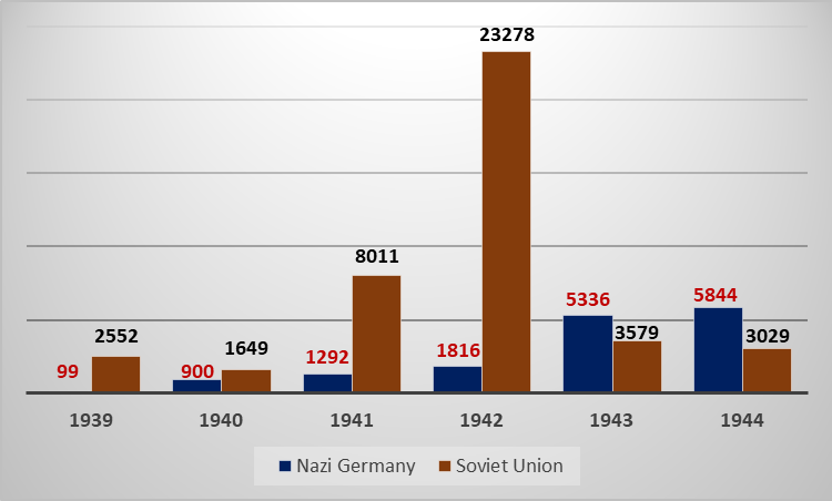 Executions in Nazi Germany and in the USSR at Wartime
