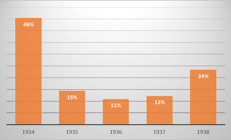 GDP Growth Rates 1934-38