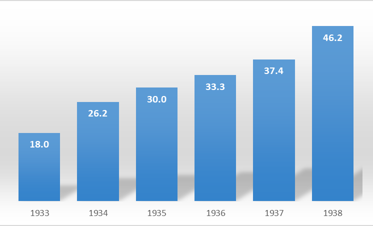 Germany GDP Growth 1933-38