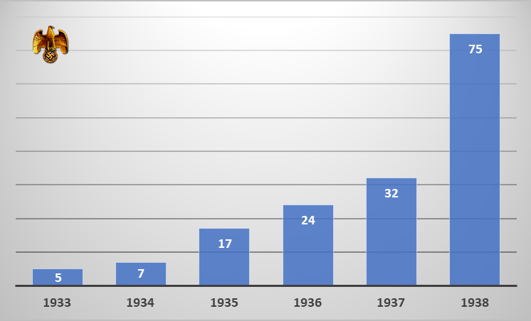 NG Military Spending 1933-38