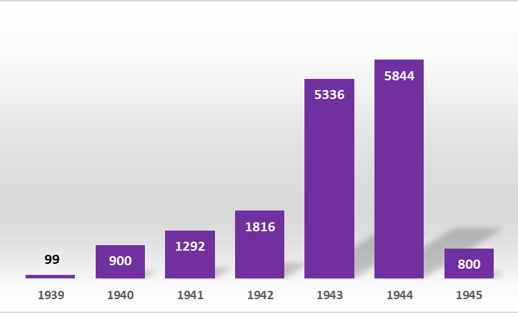 Number of Executions in Wartime Nazi Germany