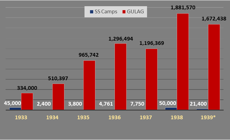 Number of Inmates in SS Concentration Camps and GULAG 1933-39