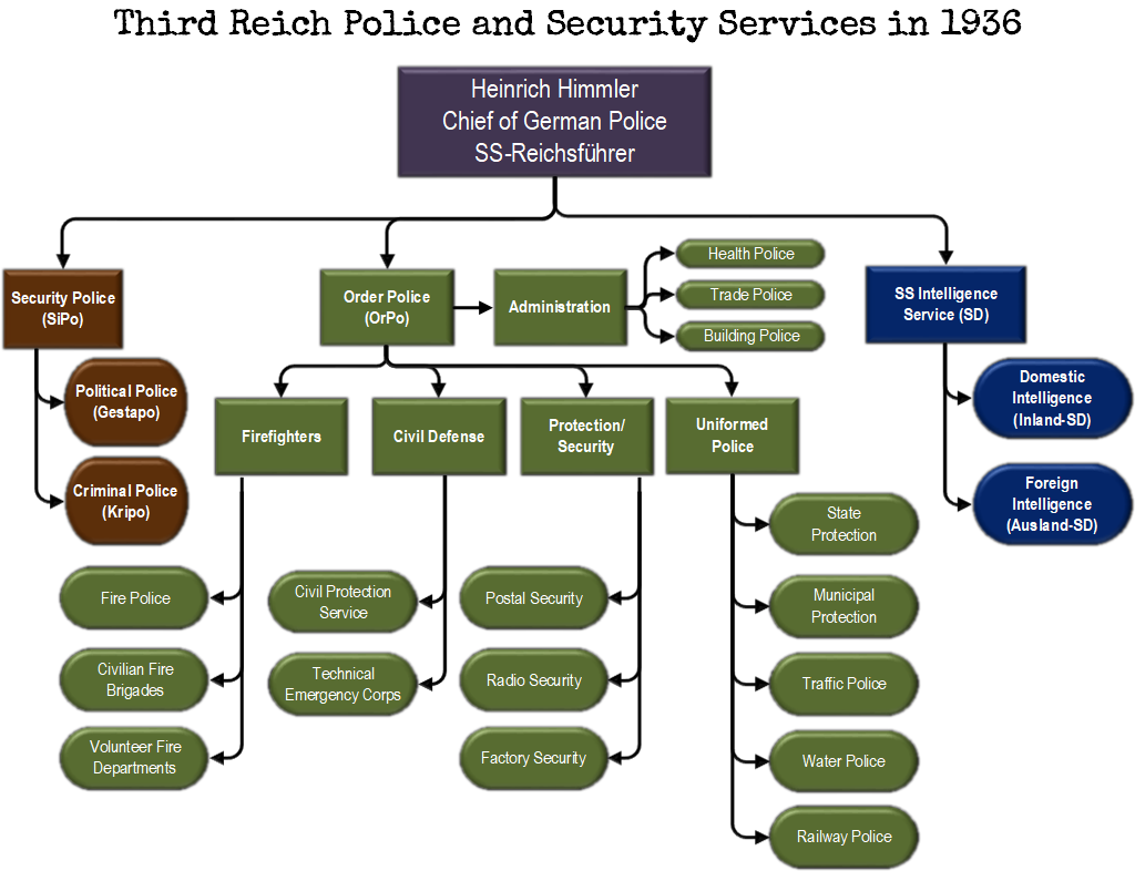 Third Reich Police and Security Services in 1936