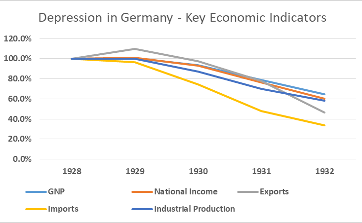 Depression in Germany - Key Economic Indicators