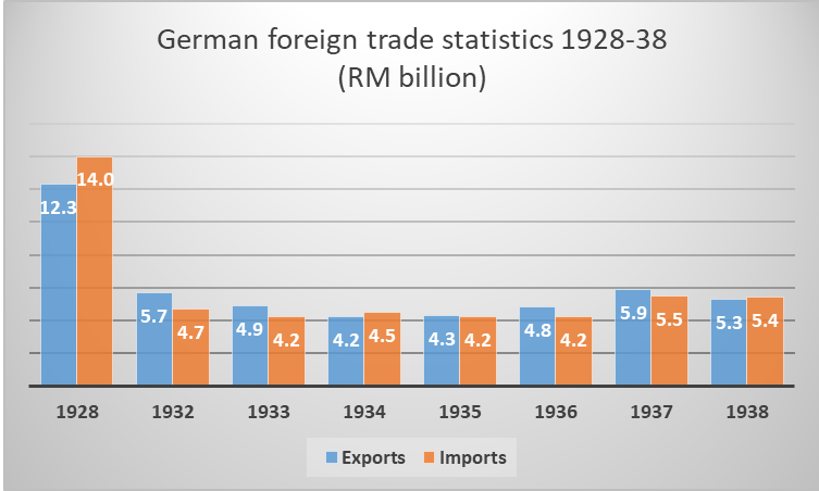 German foreign trade statistics 1928-38
