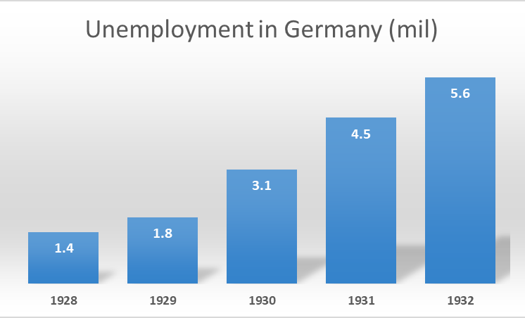 Unemployment in Germany 1928-32